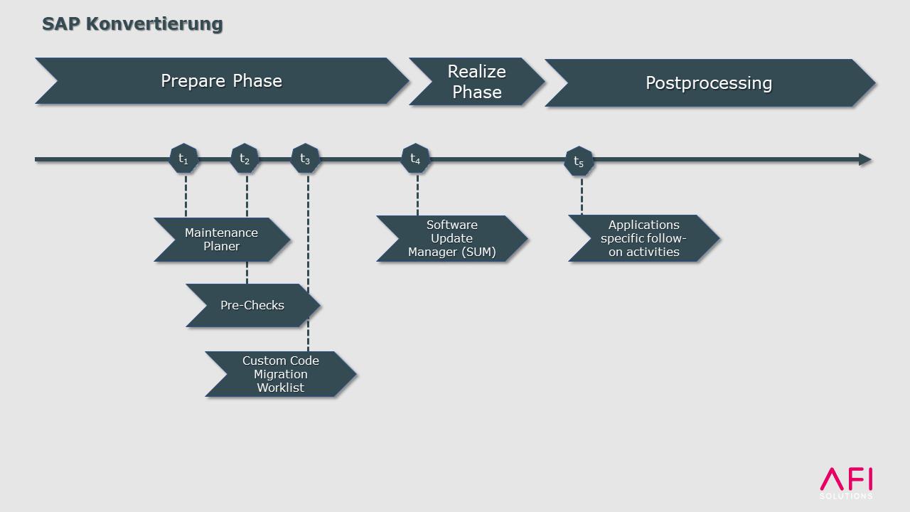 Klassische SAP Konvertierung