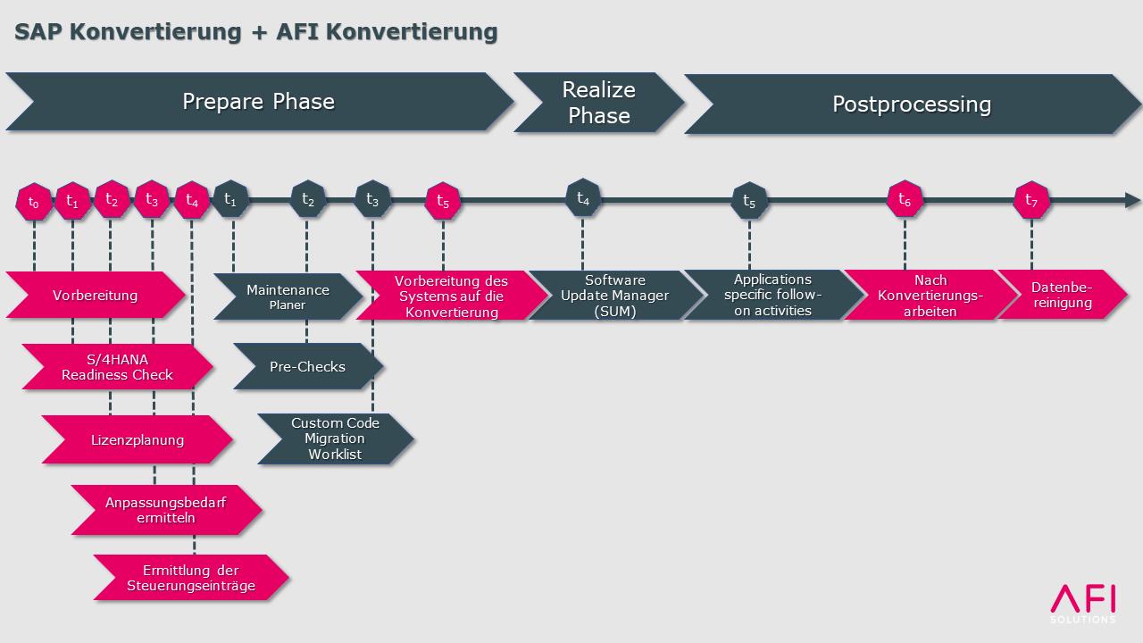 SAP Konvertierungsphasenmodell mit AFI Simple Move